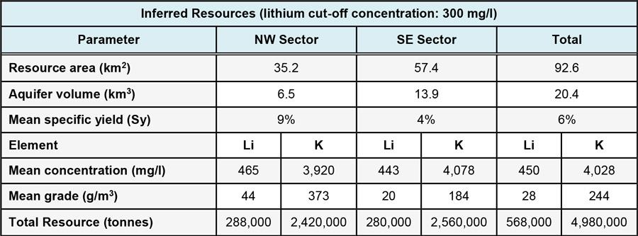 Cauchari Resource Summary Table - June 27, 2018
