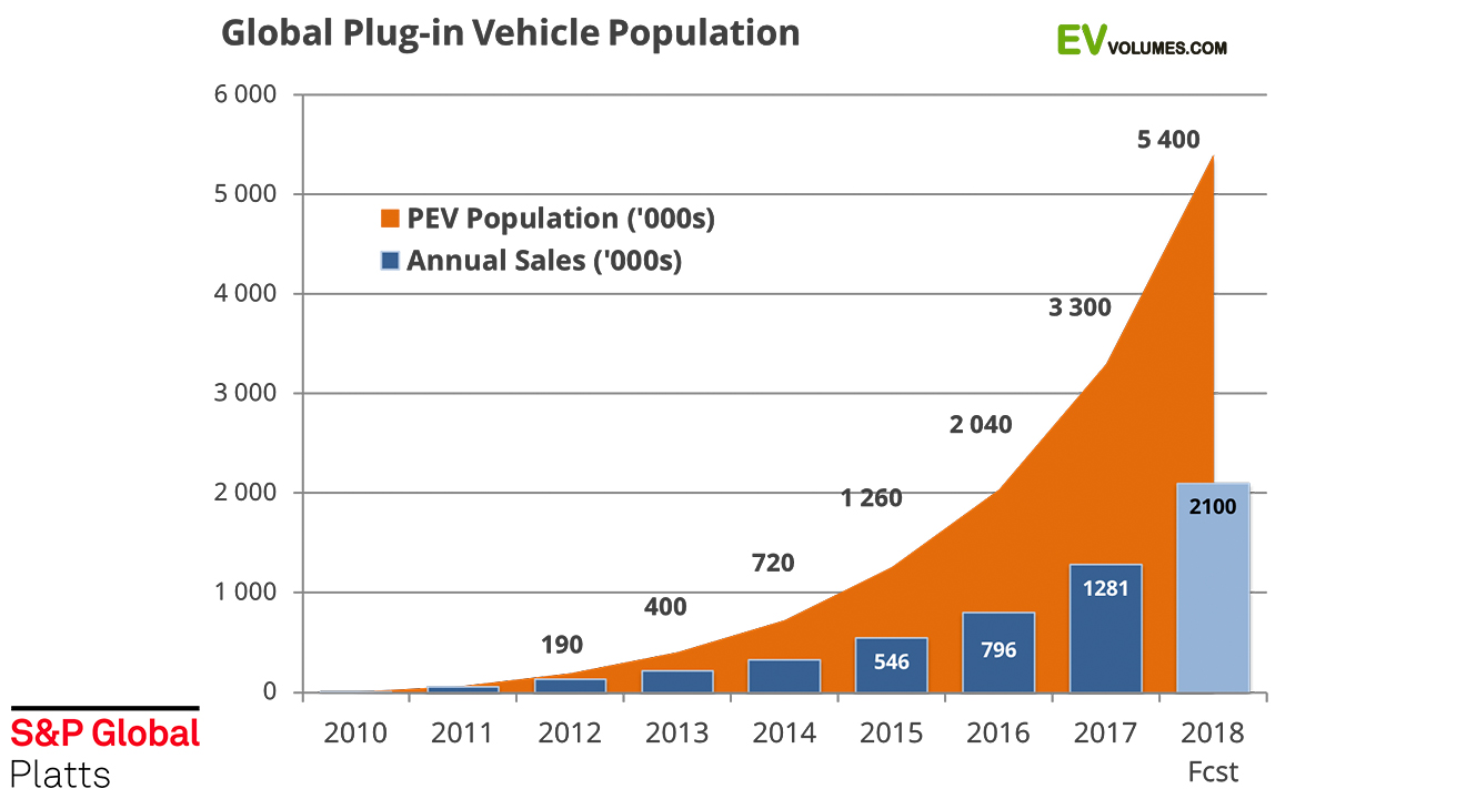 Graph illustrating the Global EV car sales surge of 63% in 2018