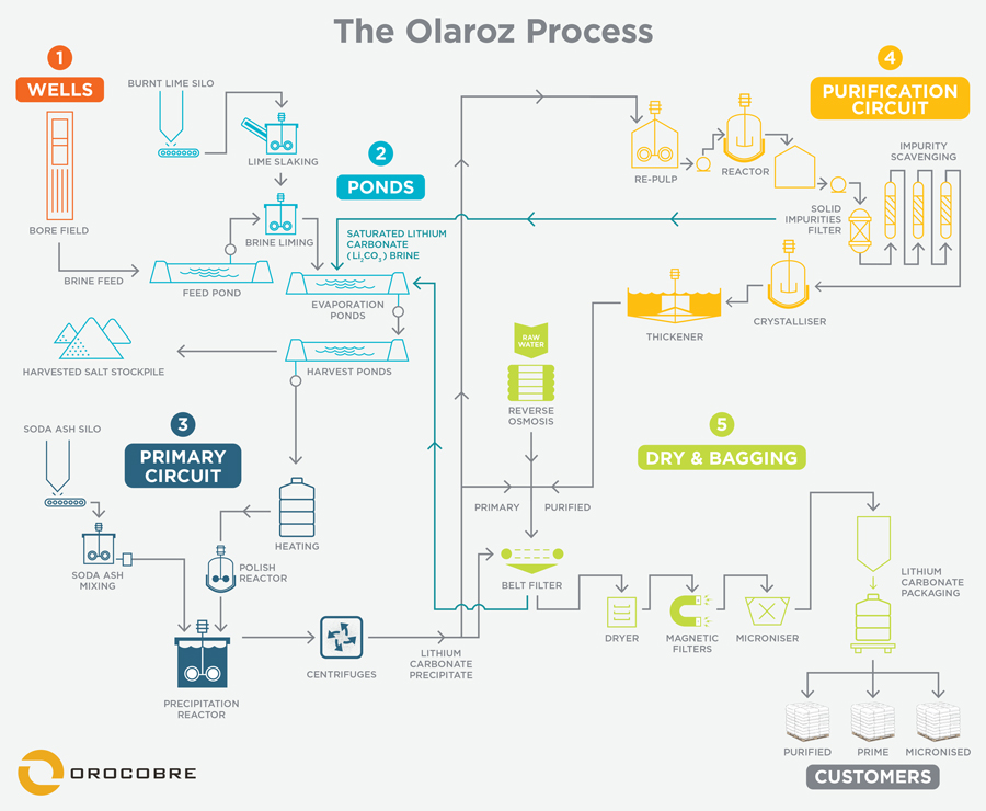 Olaroz Production Process Diagram - March 2019