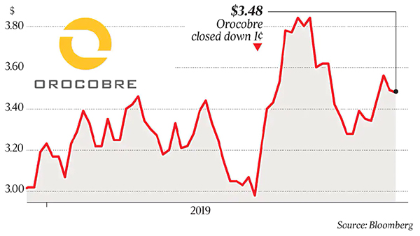 Orocobre Limited – MD/CEO speaks with The Australian_Bloomberg Graph