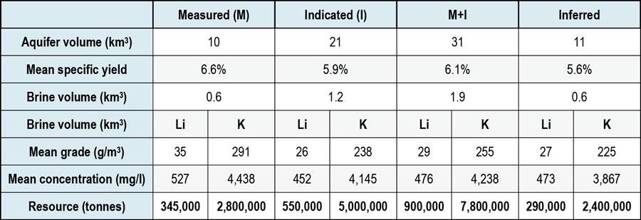 Cauchari Resource Summary Table - 24 April 2019
