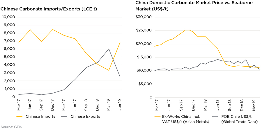 Chinese Carbonate Imports-Exports FY19