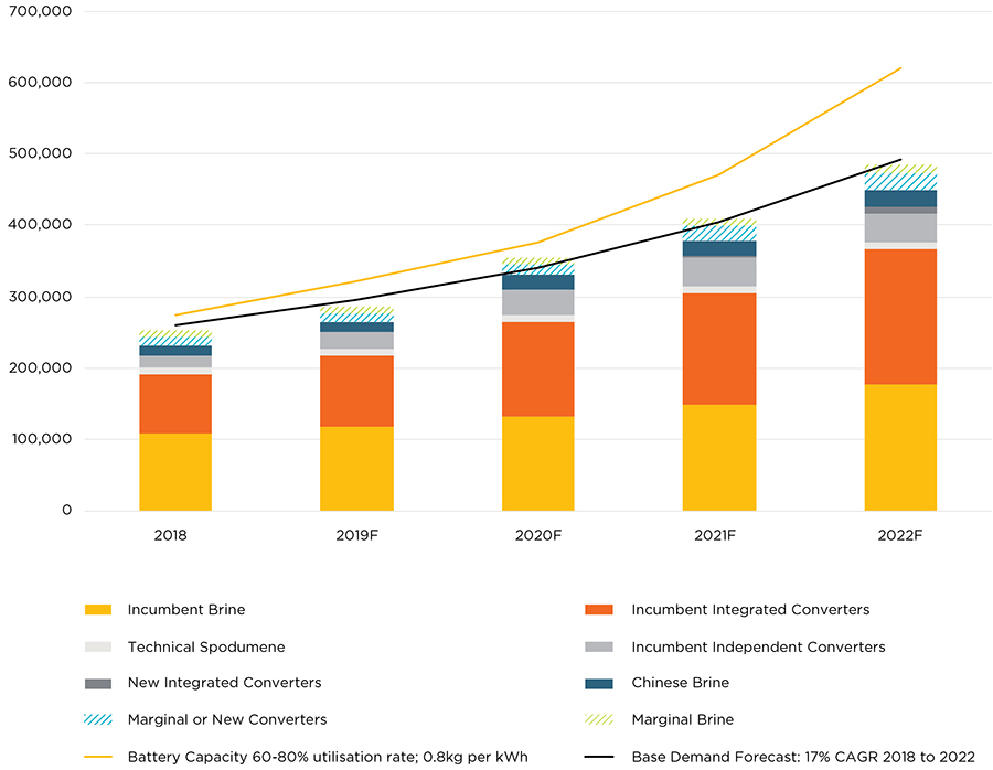 Orocobre Supply & Demand Forecast (LCE t)
