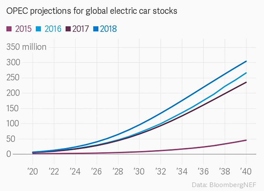 OPEC projections for global electric car stocks out to 2018