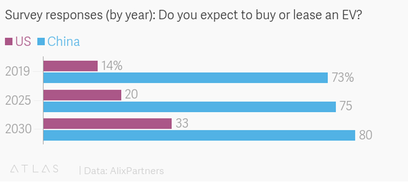 Survey responses (by year): Do you expect to buy or lease an EV?