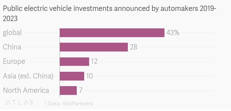Public EV Investment 2019